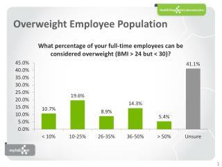 Overweight Employee Population