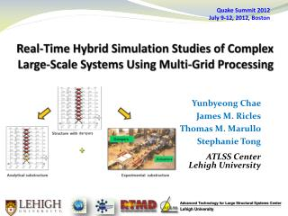 Real-Time Hybrid Simulation Studies of Complex Large-Scale Systems Using Multi-Grid Processing