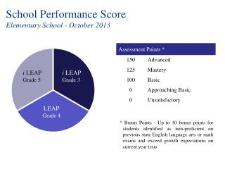 School Performance Score  Elementary School - October 2013