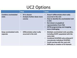 UC2 Options