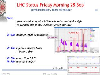 LHC Status Fri day  Morning  28- Sep   Bernhard Holzer,  Joerg Wenninger