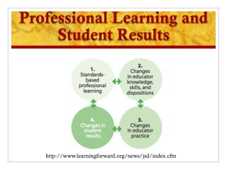 Professional Learning and Student Results