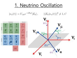 1. Neutrino Oscillation