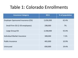 Table 1: Colorado Enrollments