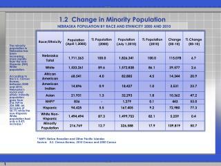 1.2  Change in Minority Population