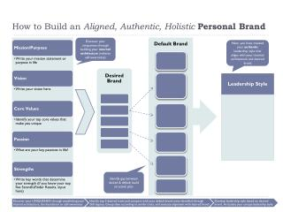 How to Build an  Aligned, Authentic, Holistic  Personal Brand