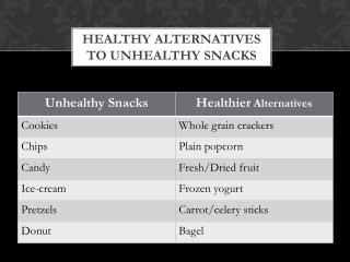 Healthy Alternatives to Unhealthy snacks
