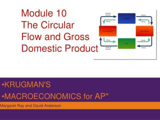 Module 10 The Circular  Flow and Gross  Domestic Product