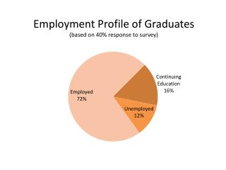 Employment  Profile of Graduates (based on 40% response to survey)