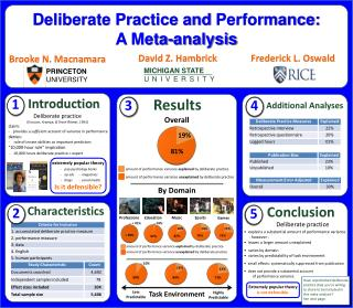 Deliberate Practice and  Performance:  A  Meta- analysis