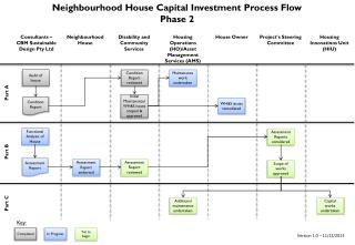 Neighbourhood House Capital Investment Process Flow Phase 2