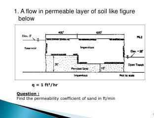 Question : Find the permeability coefficient of sand in ft/min