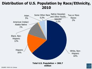 Distribution of U.S. Population by Race/Ethnicity, 2010