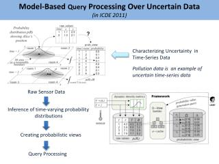 Model-Based  Query  Processing Over Uncertain  Data (in ICDE 2011)