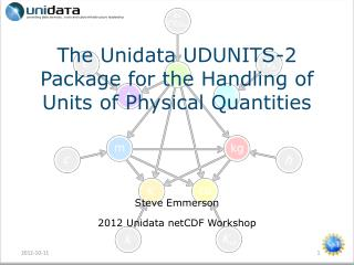 The Unidata UDUNITS-2 Package for the Handling of Units of Physical Quantities