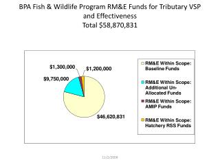 BPA Fish & Wildlife Program RM&E Funds for Tributary VSP and Effectiveness  Total  $58,870,831