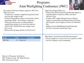 Programs:  Joint  Warfighting  Conference (JWC)
