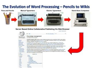 The Evolution of Word  Processing – Pencils to Wikis