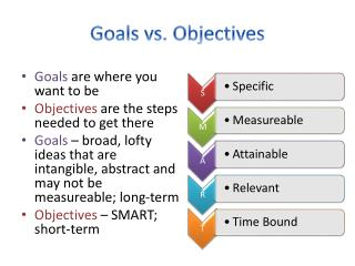 Goals vs. Objectives