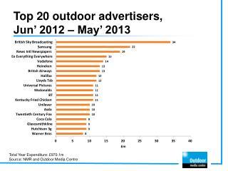 Top 20 outdoor advertisers,  Jun '  2012 –  May '  2013