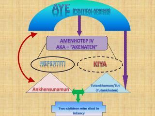 """Amenhotep  IV AKA – """" Akenaten """""""