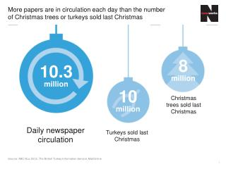 Source: ABC Nov 2012, The British Turkey Information Service, MailOnline