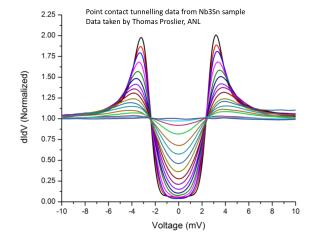 Point contact tunnelling data from Nb3Sn sample Data taken by Thomas Proslier, ANL