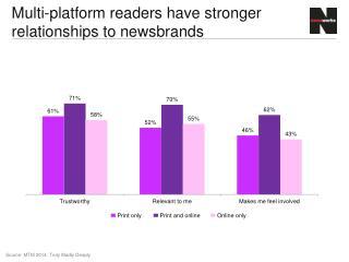 Multi-platform readers have stronger relationships to newsbrands