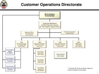 Customer Operations Directorate