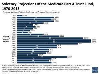 Solvency Projections of the Medicare Part A Trust Fund, 1970-2013