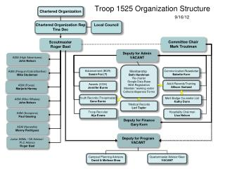 Troop 1525 Organization Structure