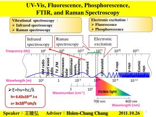 UV-Vis, Fluorescence, Phosphorescence,  FTIR, and Raman Spectroscopy