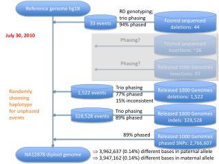 Released 1000 Genomes indels : 328,528