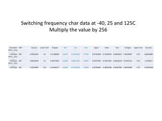 Switching frequency char data at -40, 25 and 125C Multiply the value by 256