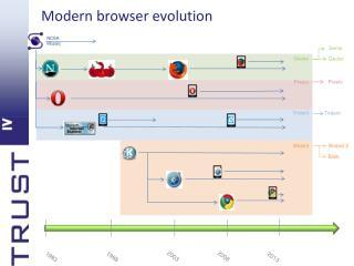 Modern browser evolution