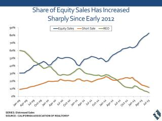 Share of Equity Sales Has Increased  Sharply Since Early 2012