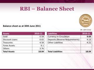 RBI – Balance Sheet