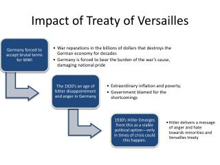 Impact of Treaty of Versailles