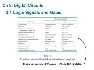 Ch 3. Digital Circuits