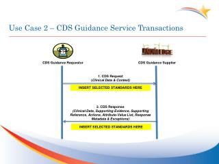 Use Case 2 – CDS Guidance  Service Transactions