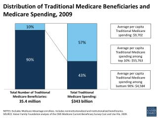 Distribution of Traditional Medicare Beneficiaries and Medicare Spending, 2009
