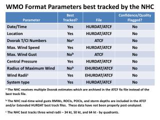 WMO Format Parameters best tracked by the NHC
