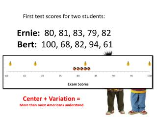First test scores for two students: Ernie:   80, 81, 83, 79, 82 Bert :   100, 68, 82, 94, 61