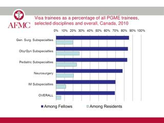 Visa trainees as a percentage of all PGME trainees, selected disciplines and overall, Canada, 2010