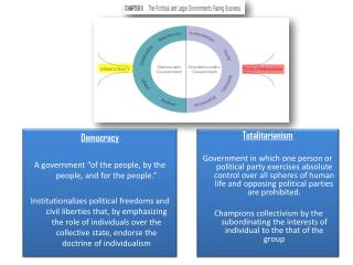 "Democracy A government ""of the people, by the people, and for the people."""