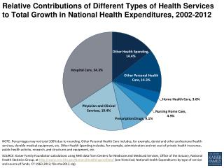 relative contributions of different types of health services to total growth in national health expenditures 2002 2012 h
