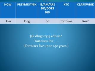 Jak długo żyją żółwie? Tortoises  live …. ( Tortoises  live  up  to 250  years .)