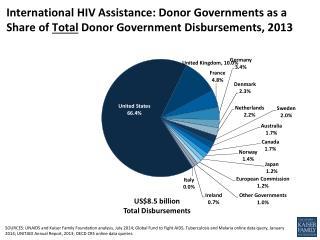US$8.5 billion Total Disbursements