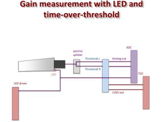 Gain measurement with LED and time-over-threshold