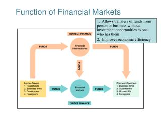 Function of Financial Markets
